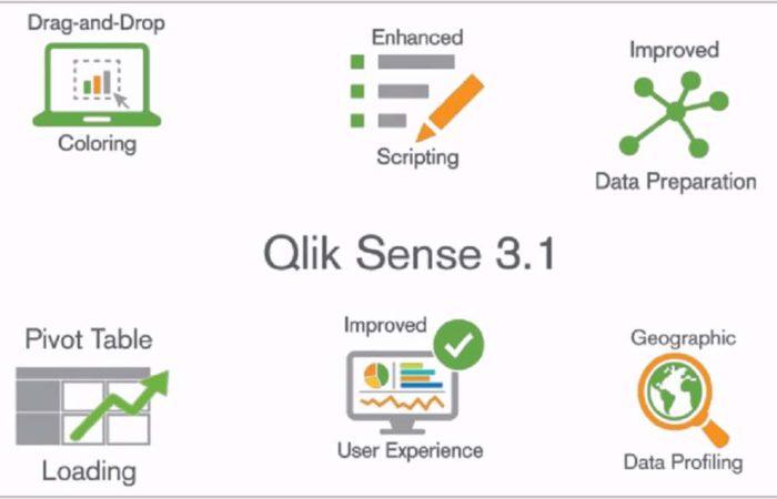 Qlik Sense business intelligence, bi, analizy biznesowe, wizualizacja danych,