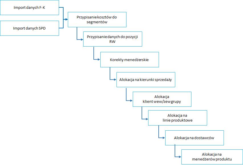 Kaskadowy układ procesów alokacji i kalkulacji wieloblokowego rachunku wyników