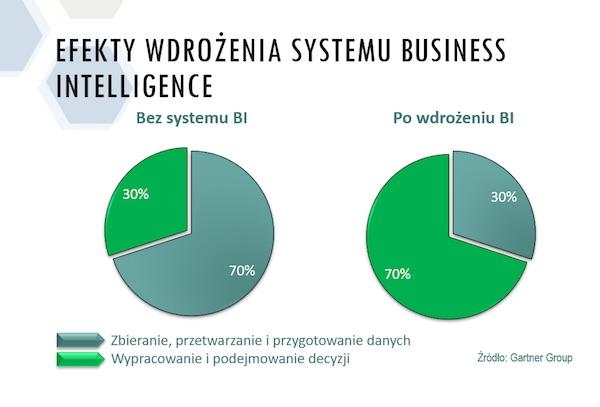 Problematyka wdrażania systemów BI