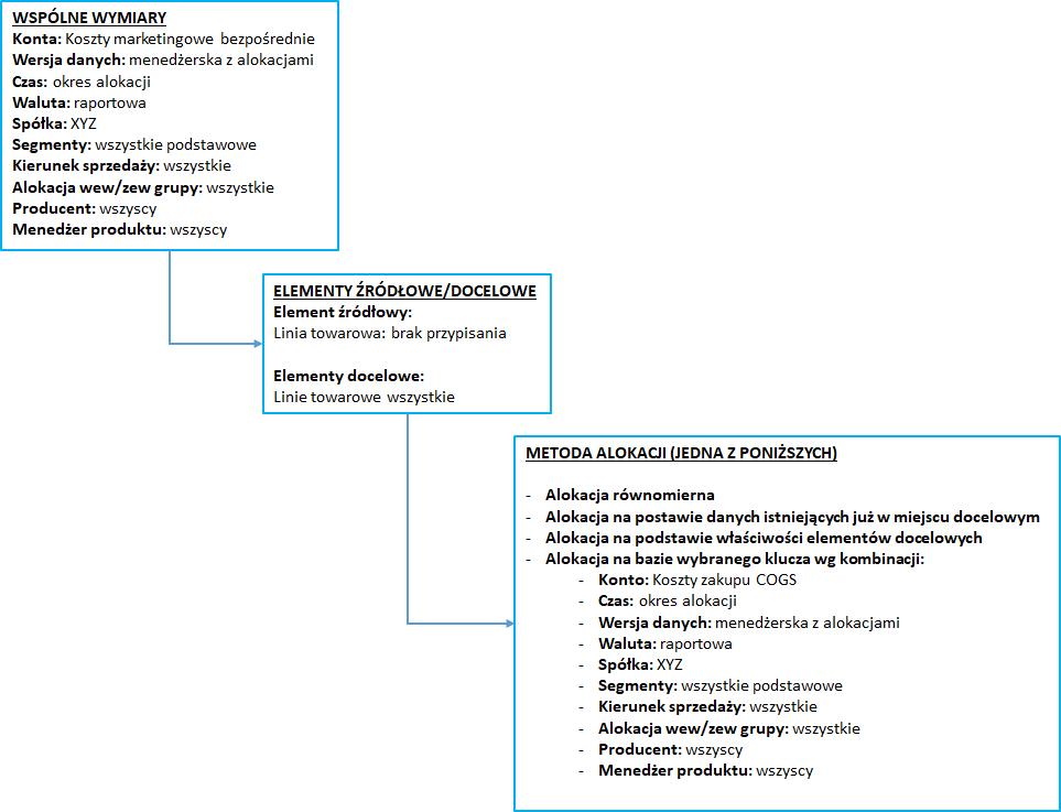 Kreator tworzenia reguły alokacji w systemie Prophix